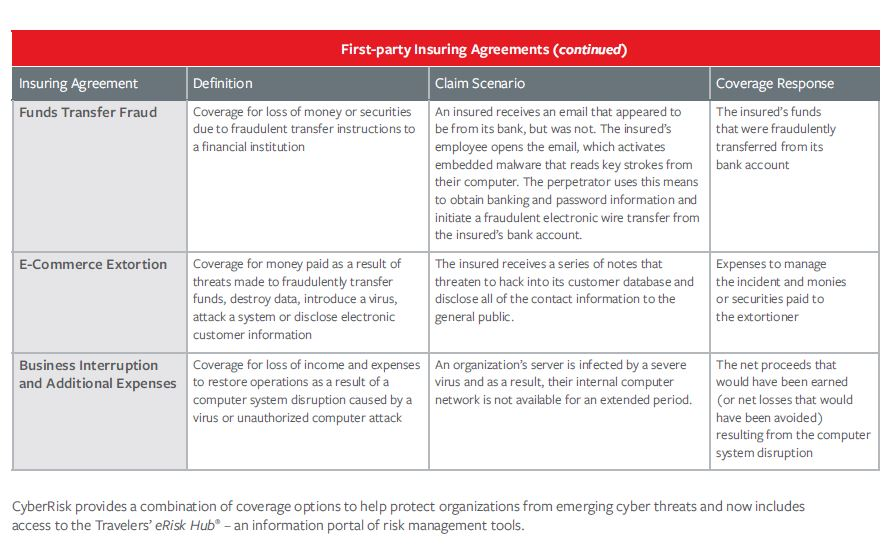 Cyber Liability Coverage | PV&V Insurance Centre